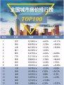 9月百城住宅均价排行榜!廊坊环比涨幅第一!